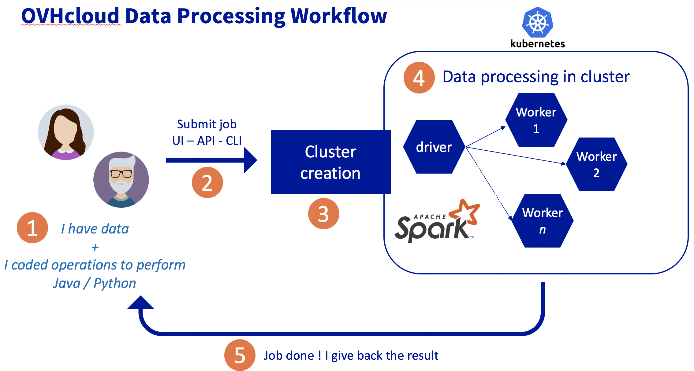 OVHcloud Data Processing workflow